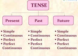 Introduction to Tenses Part 1 - Gracious Avatar